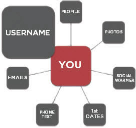 username online dating synergy diagram